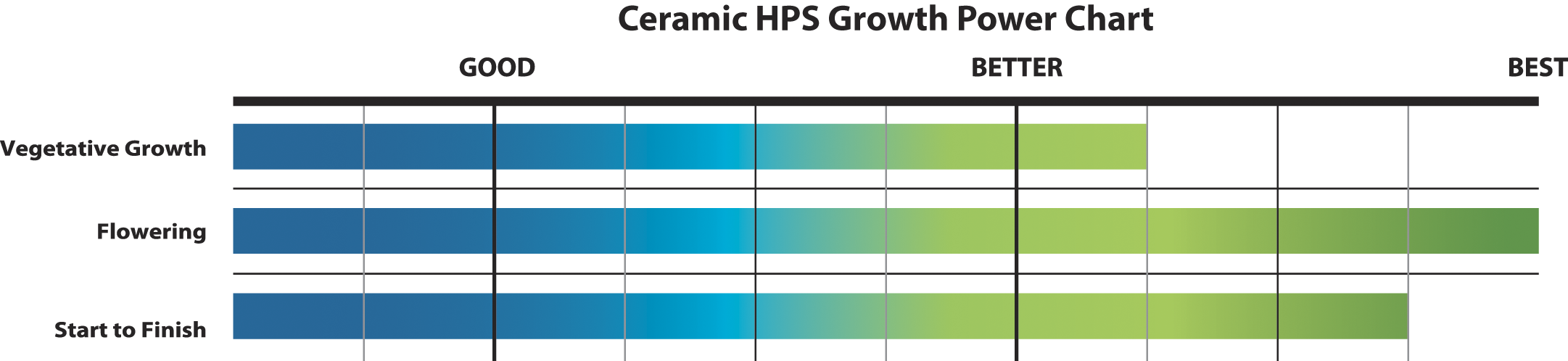 Ceramic HPS | EYE Hortilux